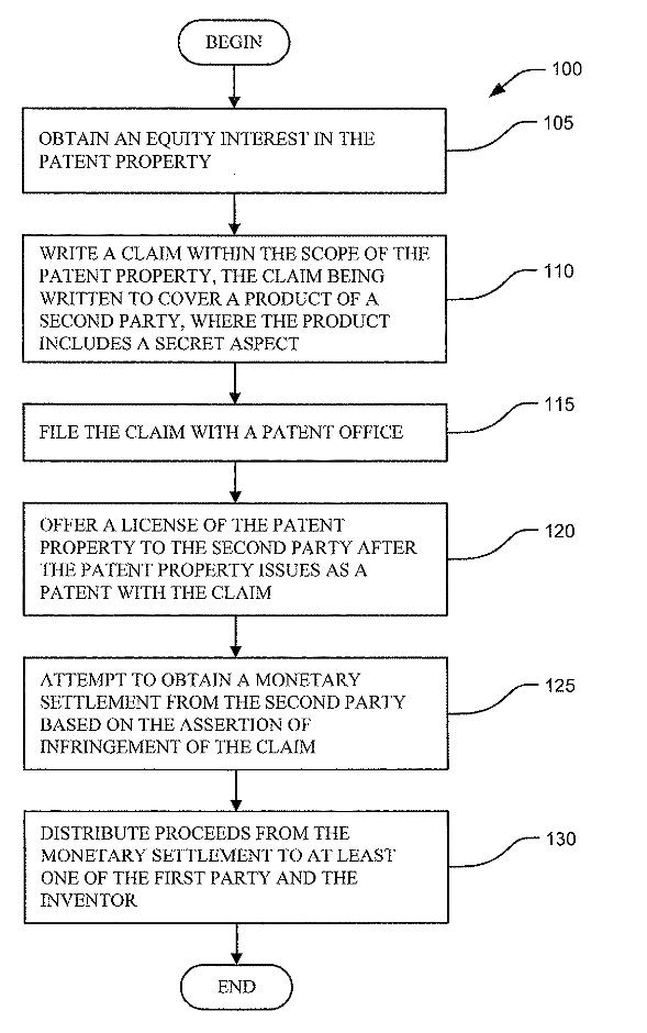 4Facilitating Patent Trolling