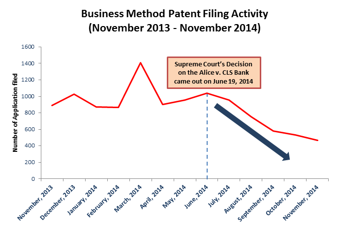 Patent Filing after Alice