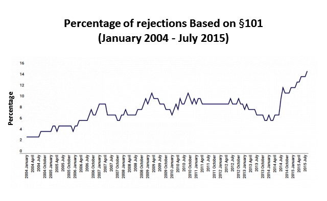 Percentage 101 rejections